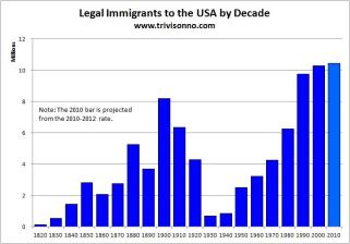 Immigration by Decade